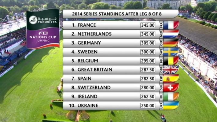 Sverige kom pa tredjeplats